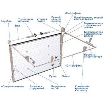 Гаражные секционные ворота DOORHAN с пружинным механизмом RSD02